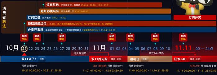 1029-天猫双11超级红包 领最高1111元现金红包购物时抵扣-爱资源分享